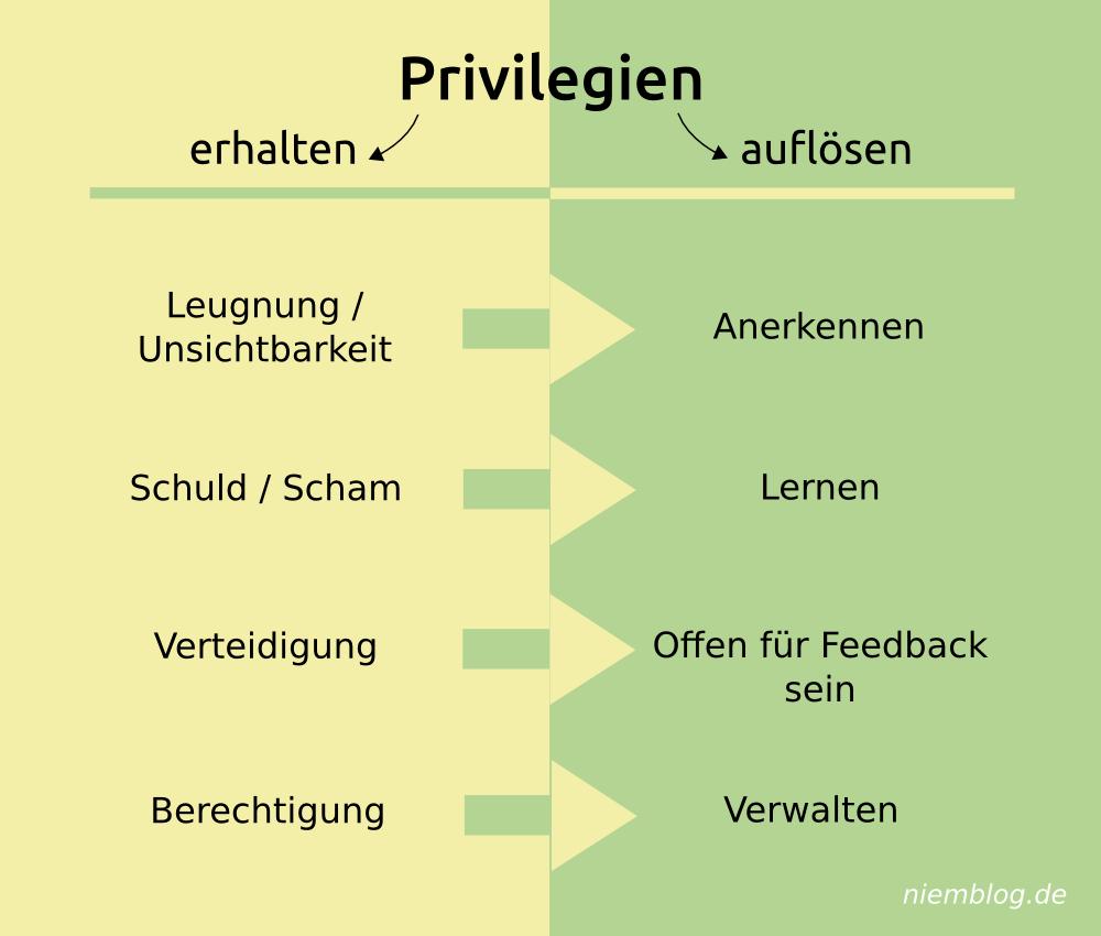 Umgang mit Privilegien